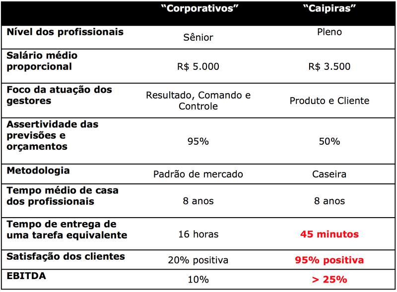CorporativosXcaipiras